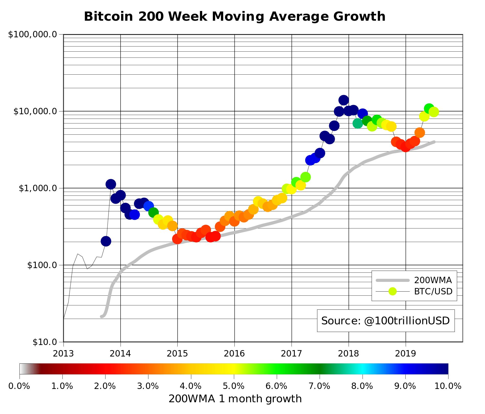 En este momento estás viendo Media movil de 200 semanas de Bitcoin