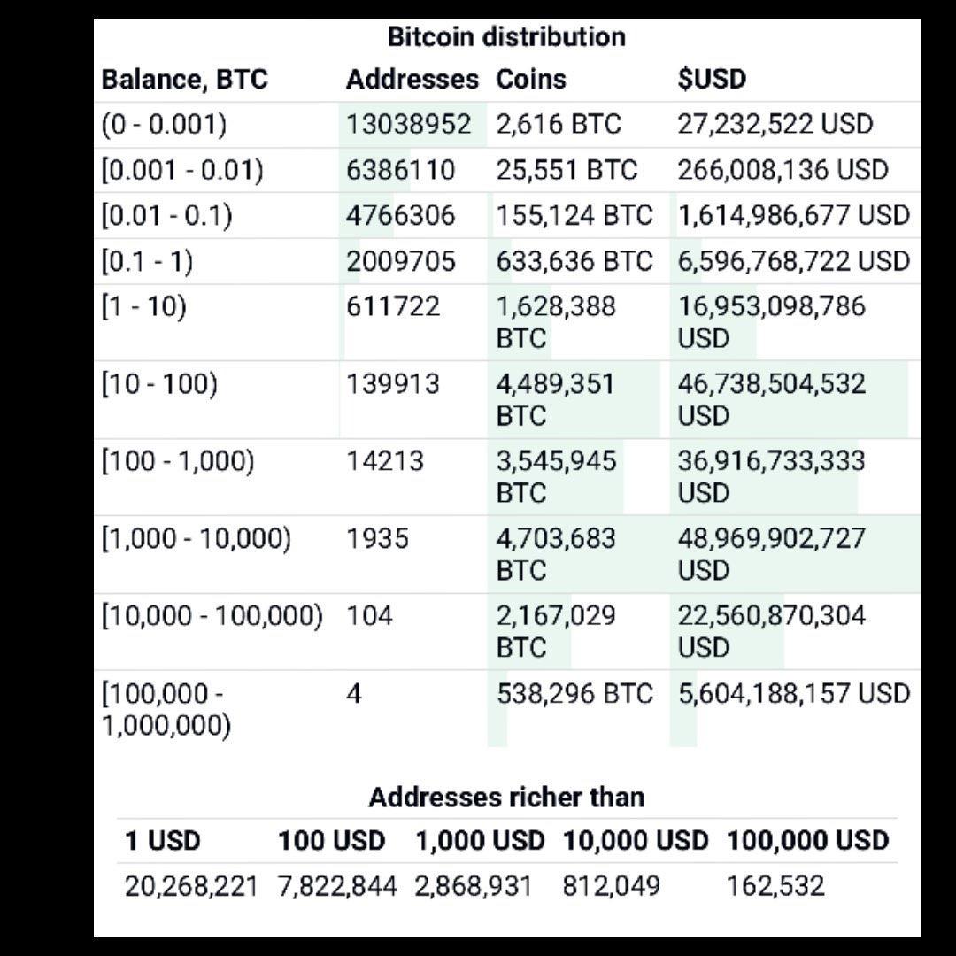 En este momento estás viendo Distribución de Bitcoin , en donde estas tu?