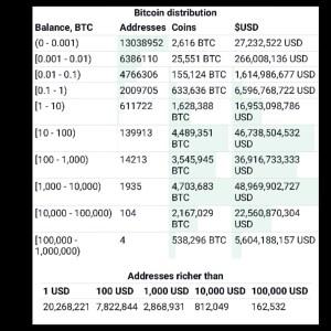 Lee más sobre el artículo Distribución de Bitcoin , en donde estas tu?