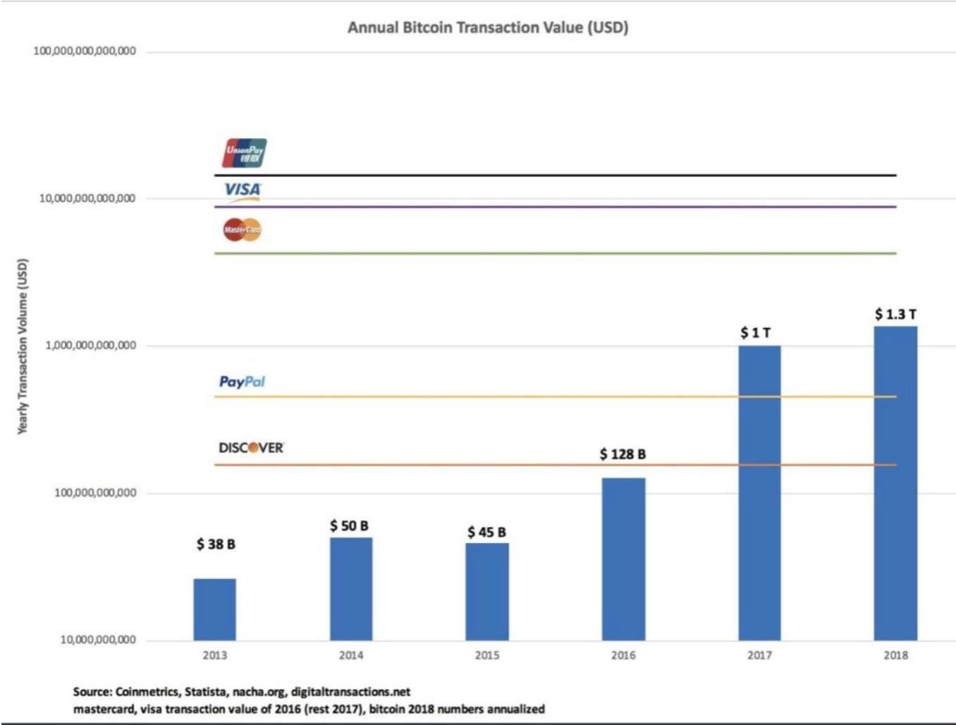 En este momento estás viendo Bitcoin con mas transacciones (volumen) que Paypal?