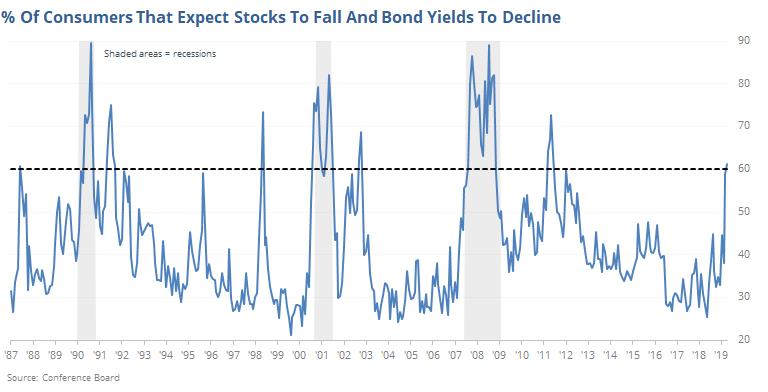 En este momento estás viendo %Consumidores que esperan que las acciones y bonos americanos bajen