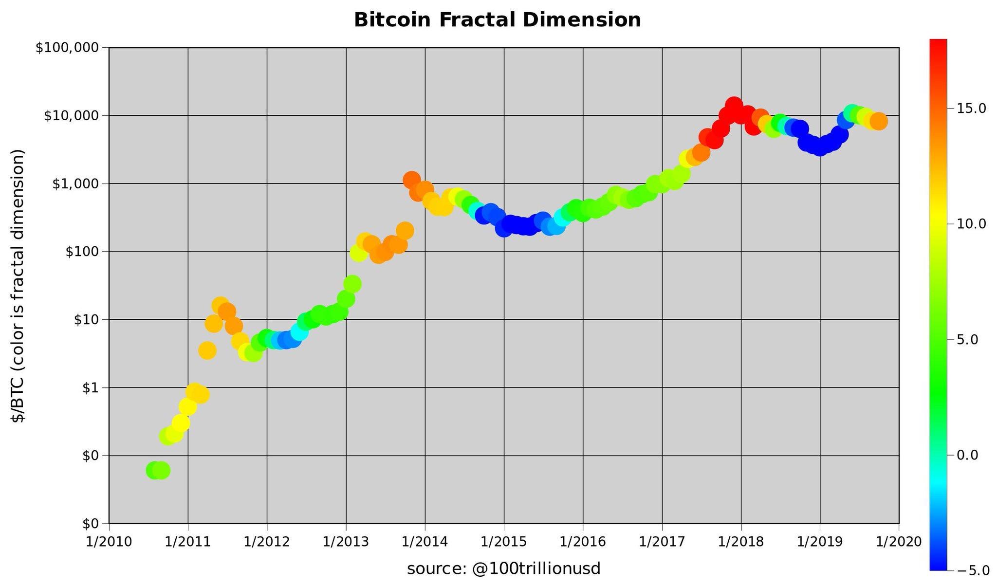 En este momento estás viendo Bitcoin: Entrando en nueva fase alcista? (PlanB)