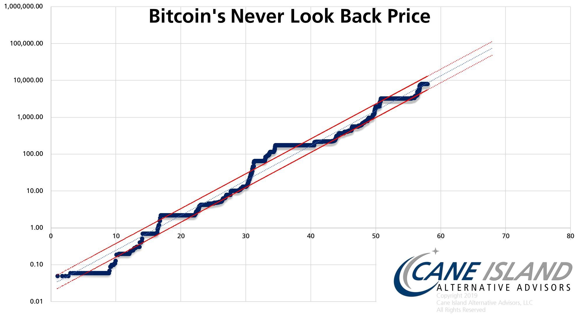 En este momento estás viendo Bitcoin nunca ha visto hacia atras