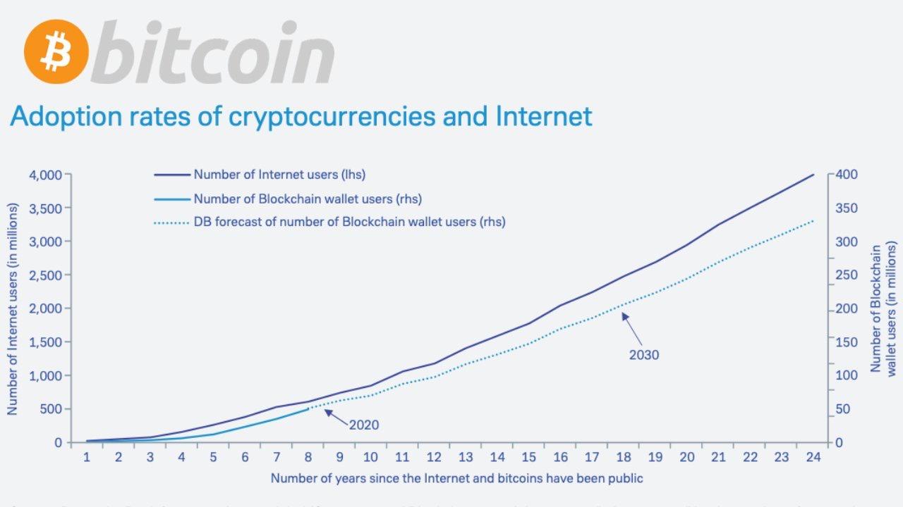 En este momento estás viendo Bitcoin vs Internet (Adopción)
