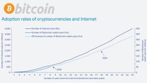 Lee más sobre el artículo Bitcoin vs Internet (Adopción)