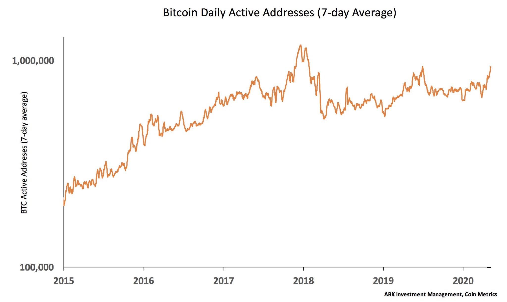 En este momento estás viendo Direcciones activas de BTC a niveles de Enero 2018 (cuando los all time high)