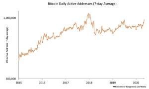 Lee más sobre el artículo Direcciones activas de BTC a niveles de Enero 2018 (cuando los all time high)