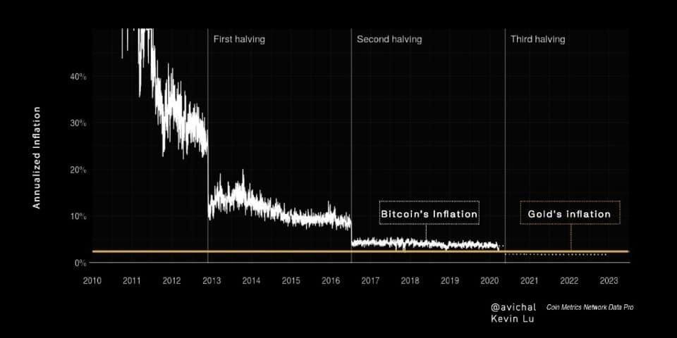 En este momento estás viendo En 2 días Bitcoin sera la forma de dinero con menos inflación (menor que el oro)