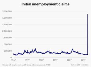 Lee más sobre el artículo Los reclamos semanales de desempleo en Estados Unidos alcanzan un récord de 3.3 millones, ya que el brote de coronavirus provoca un desempleo generalizado