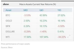 Lee más sobre el artículo Bitcoin sigue subiendo un 27% este año a pesar del triste rendimiento de junio