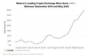 Lee más sobre el artículo Por qué es hora de prestar atención al floreciente mercado de cifrado de México