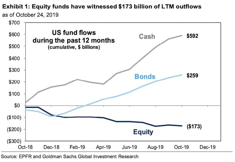 Goldman Sachs outflows