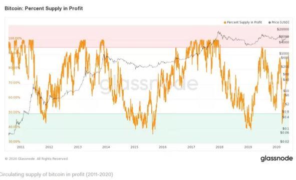 supply-in-profit-2011-2020