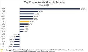 Lee más sobre el artículo El token ZRX de 0x aumentó un 67% en mayo para convertirse en el mejor jugador del mes