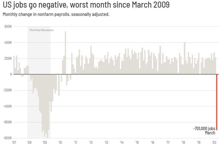 En este momento estás viendo La economía estadounidense perdió 701,000 empleos en marzo, el peor informe desde 2009
