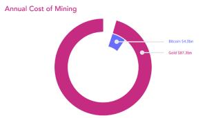 Lee más sobre el artículo Comparacion energia electrica de Minado Bitcoin vs Oro