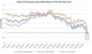 Lee más sobre el artículo Curva de Yield de EE. UU Cayó por debajo del 1% por primera vez en la historia