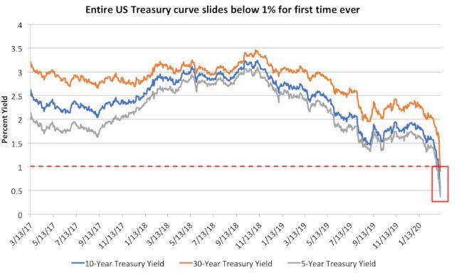 En este momento estás viendo Curva de Yield de EE. UU Cayó por debajo del 1% por primera vez en la historia