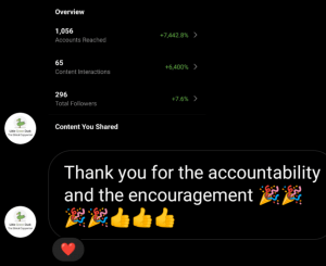 """Instagram DM saying """"thank you for the accountability and the encouragement"""" with a screenshot showing a 7442 percent increase in reach, 6400 percent increase in interactions and 7 percent increase in followers."""