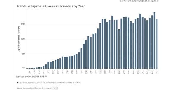 オーストラリア旅行者データ