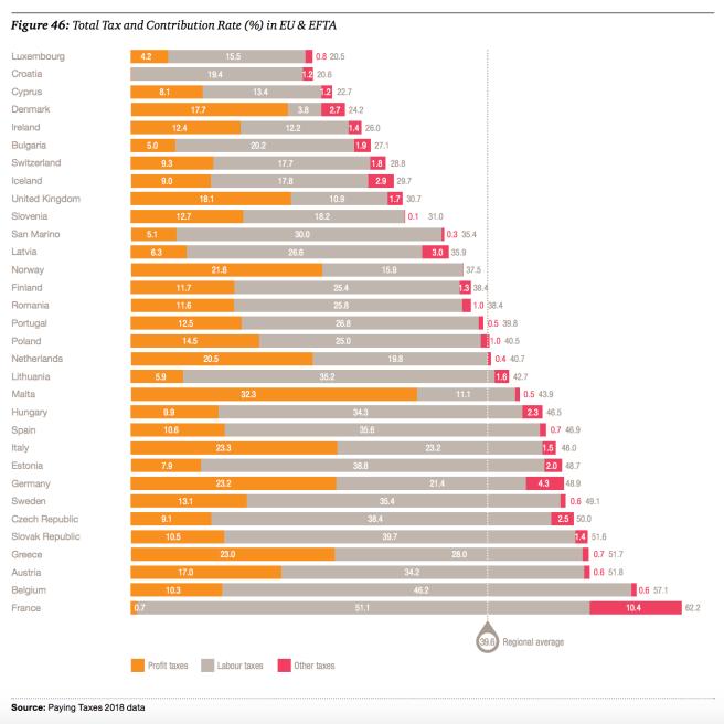 Imposition minimal pour toutes les sociétés dans le monde