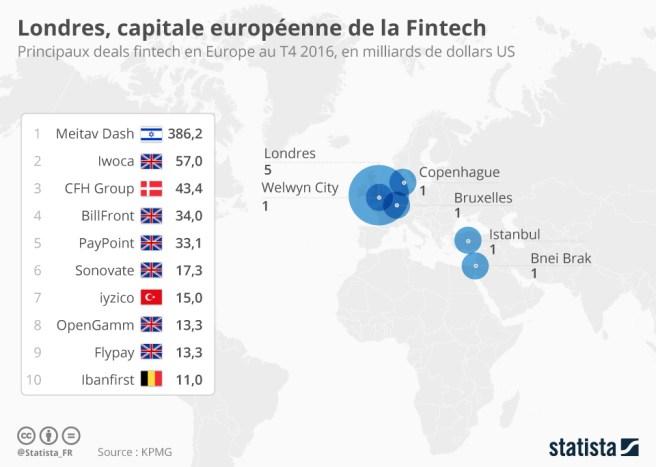 FinTech Londres : capitale mondiale