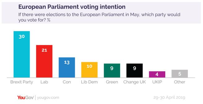 Élections européennes au Royaume-Uni