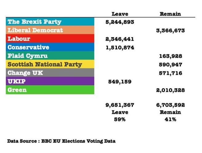 Élections Européennes 2019 Royaume Uni en voix