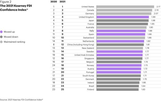 Pays les plus attractifs en Europe pour les investisseurs étrangers