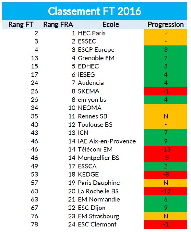 classement-ft-2016