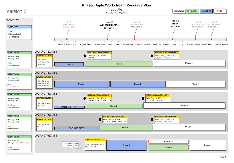 Agile Templates planning template project template project – Planning Roadmap