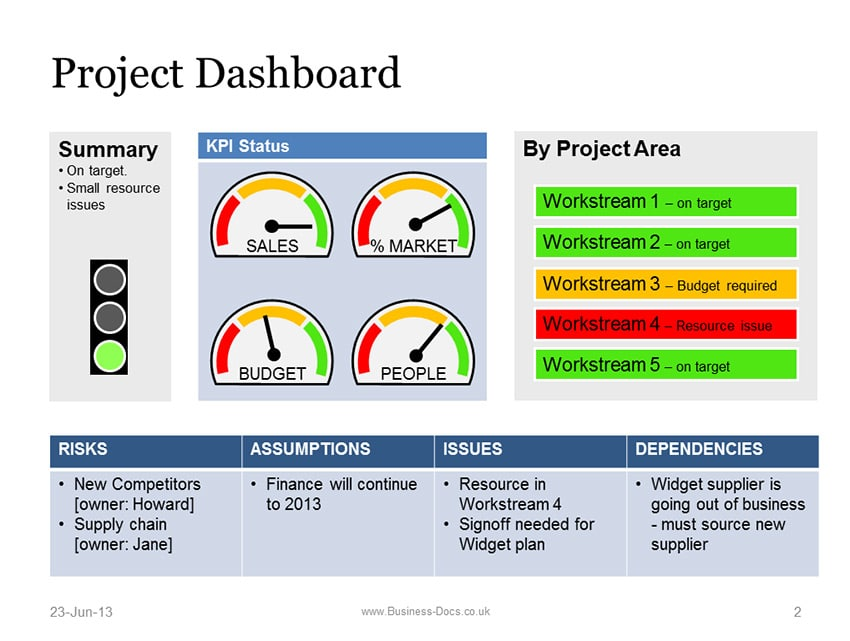 project dashboard with status template this powerpoint project