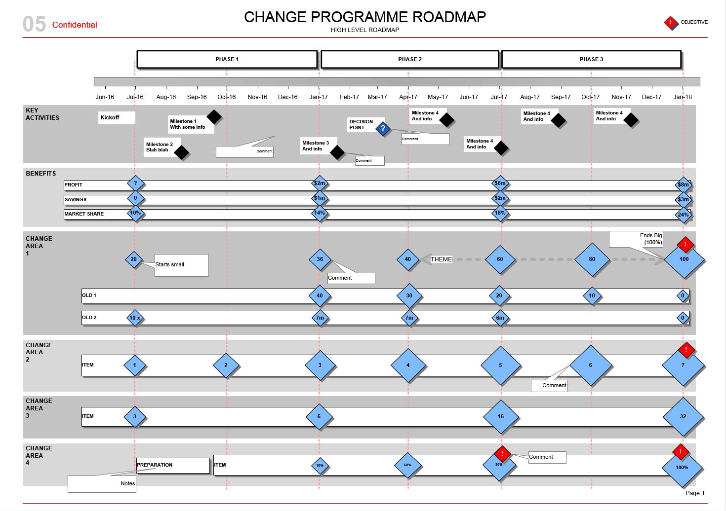 Change Programme Roadmap Transitions Kpis Amp Benefits