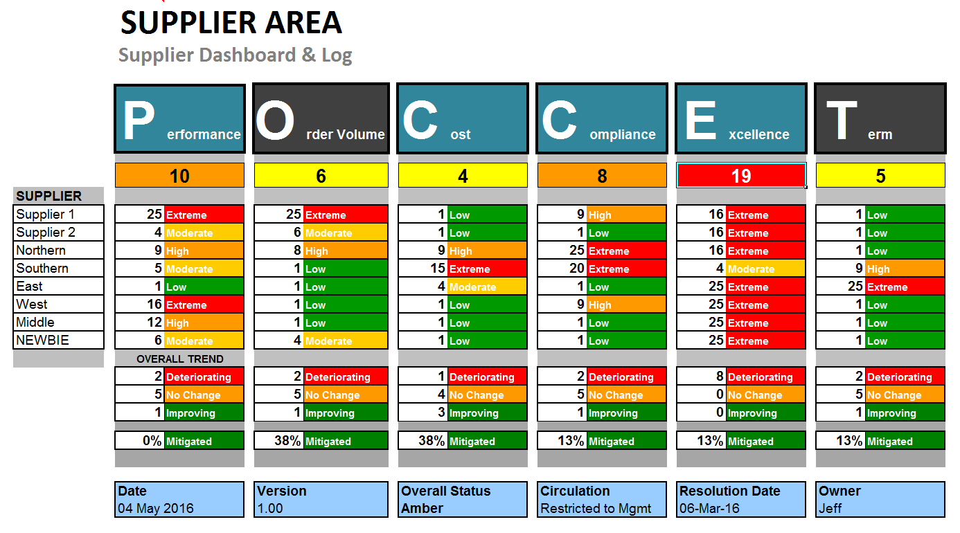 Supplier Risk And Performance Dashboard Template