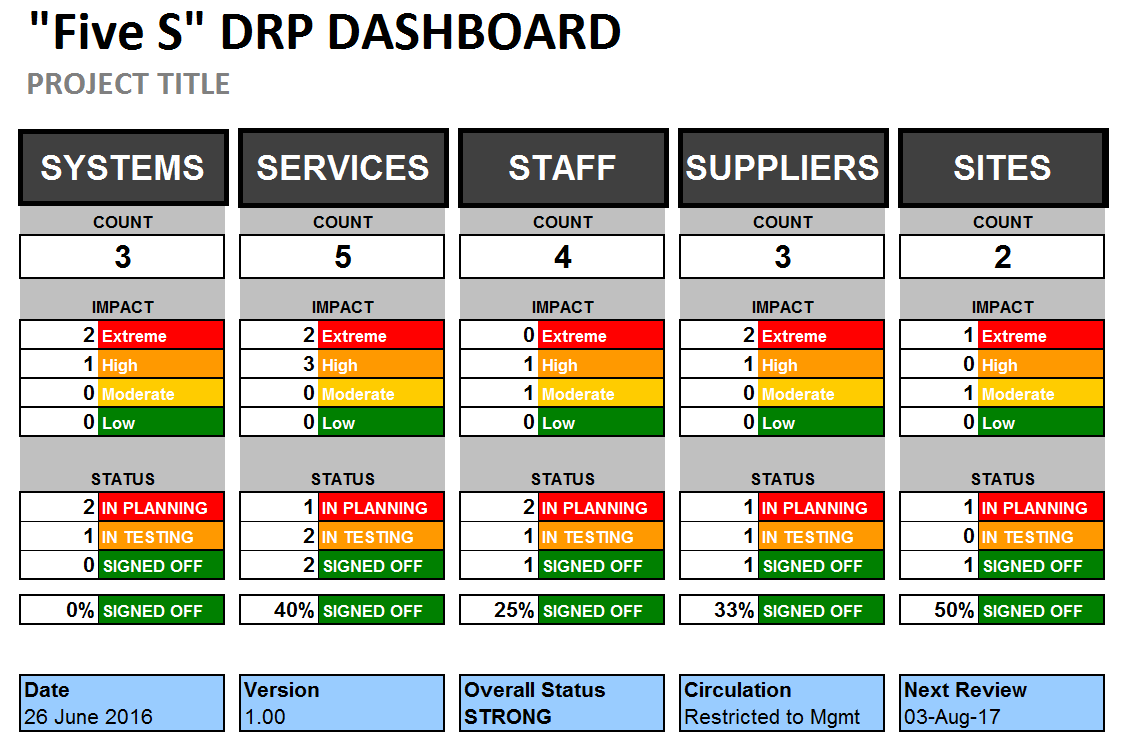 Disaster recovery plan template small business