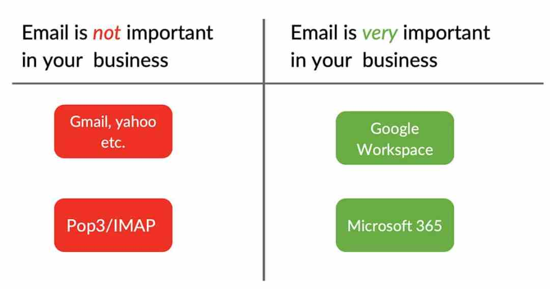 which email account is best for business