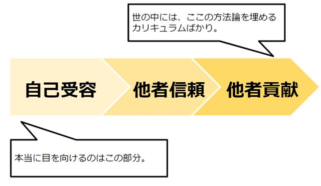 自己受容→他者信頼→他者貢献2
