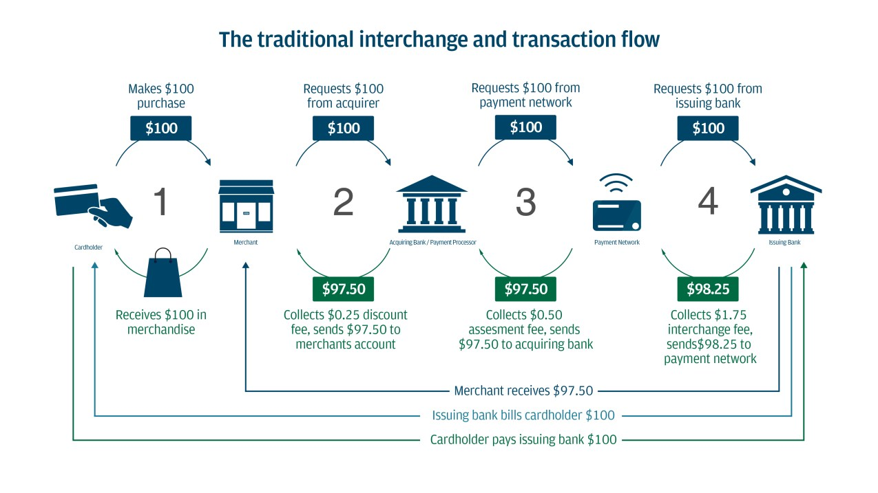 The traditional interchange and transaction flow showing an example where a business receives $97.50 from a $100 sale, after fees are deducted.