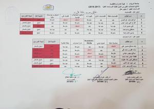 نتائج امتحانات الدور الاول للدراسات العليا (دبلوم عال (الكورس الثاني)) للعام الدراسي 2017-2018