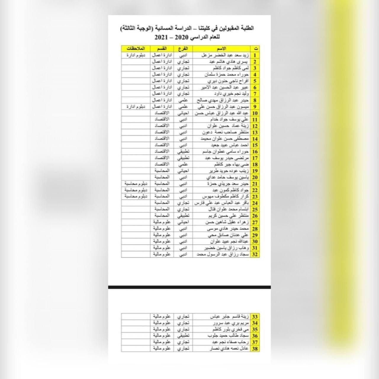 Read more about the article اسماء الطلبة المقبولين في الكلية