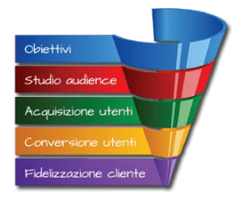 Web Marketing per il senza glutine