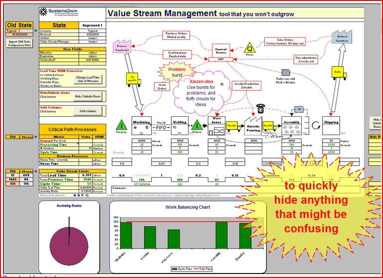 Start W Journey Vs Value Stream Mapping