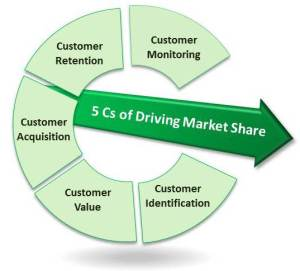 Driving Market Share