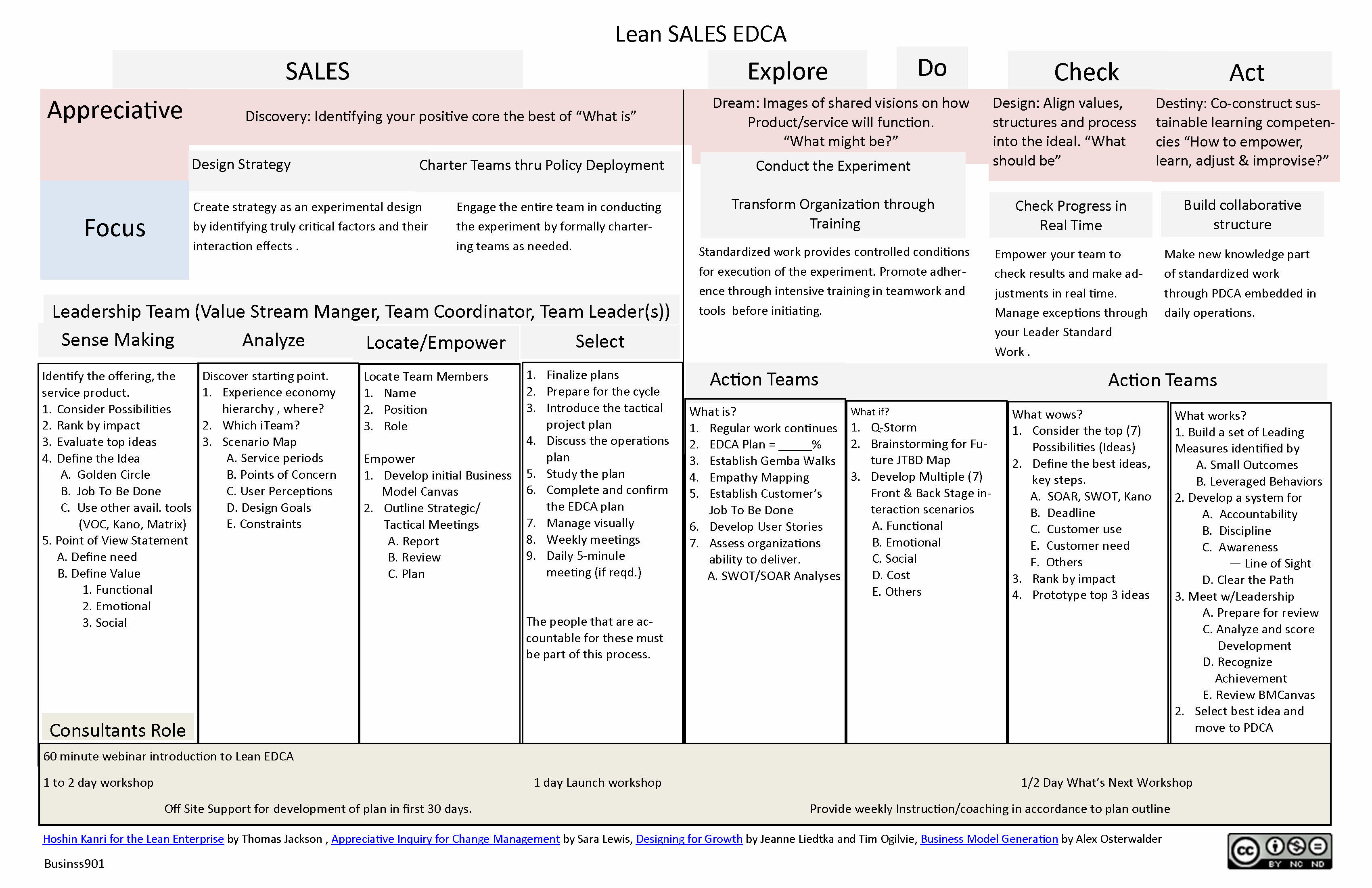 Product Service Introduction Worksheet