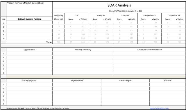 SOAR Analysis Worksheet