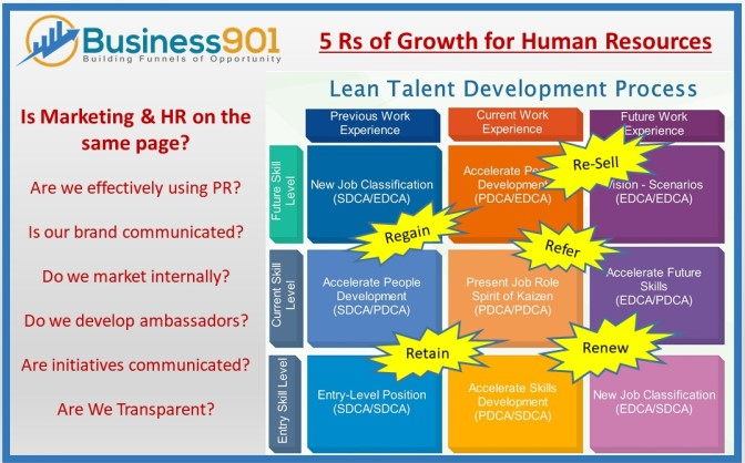 Lean Talent Development