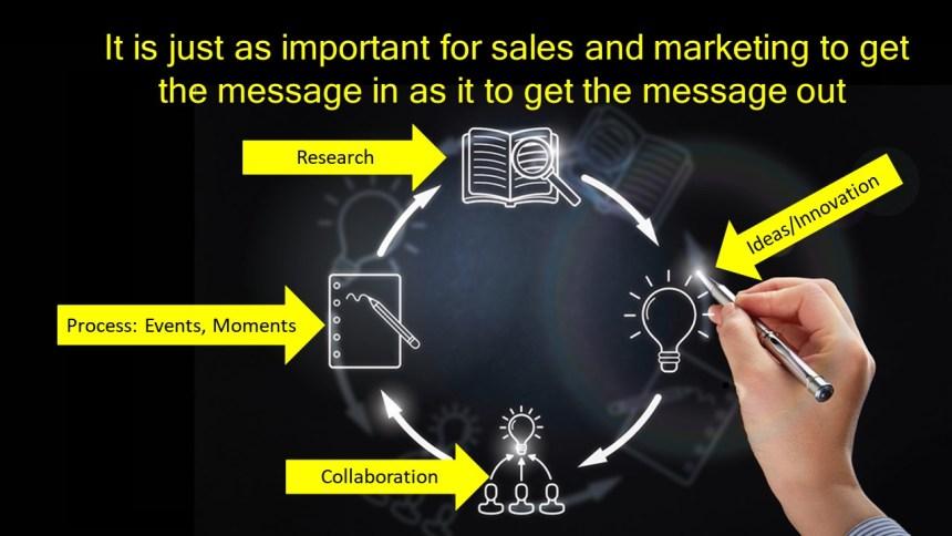 Lean in Marketing
