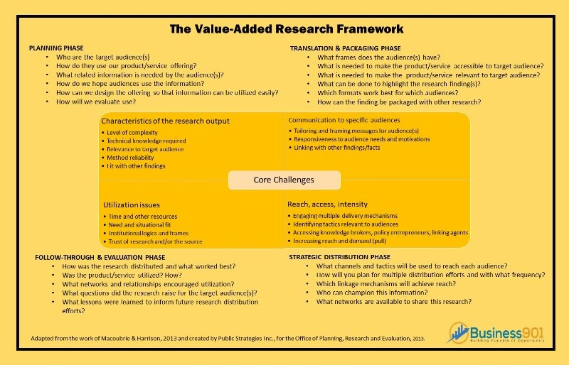Value-Added Research