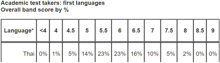 IELTS-thaioverall