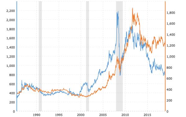 Platinum price versus golde price